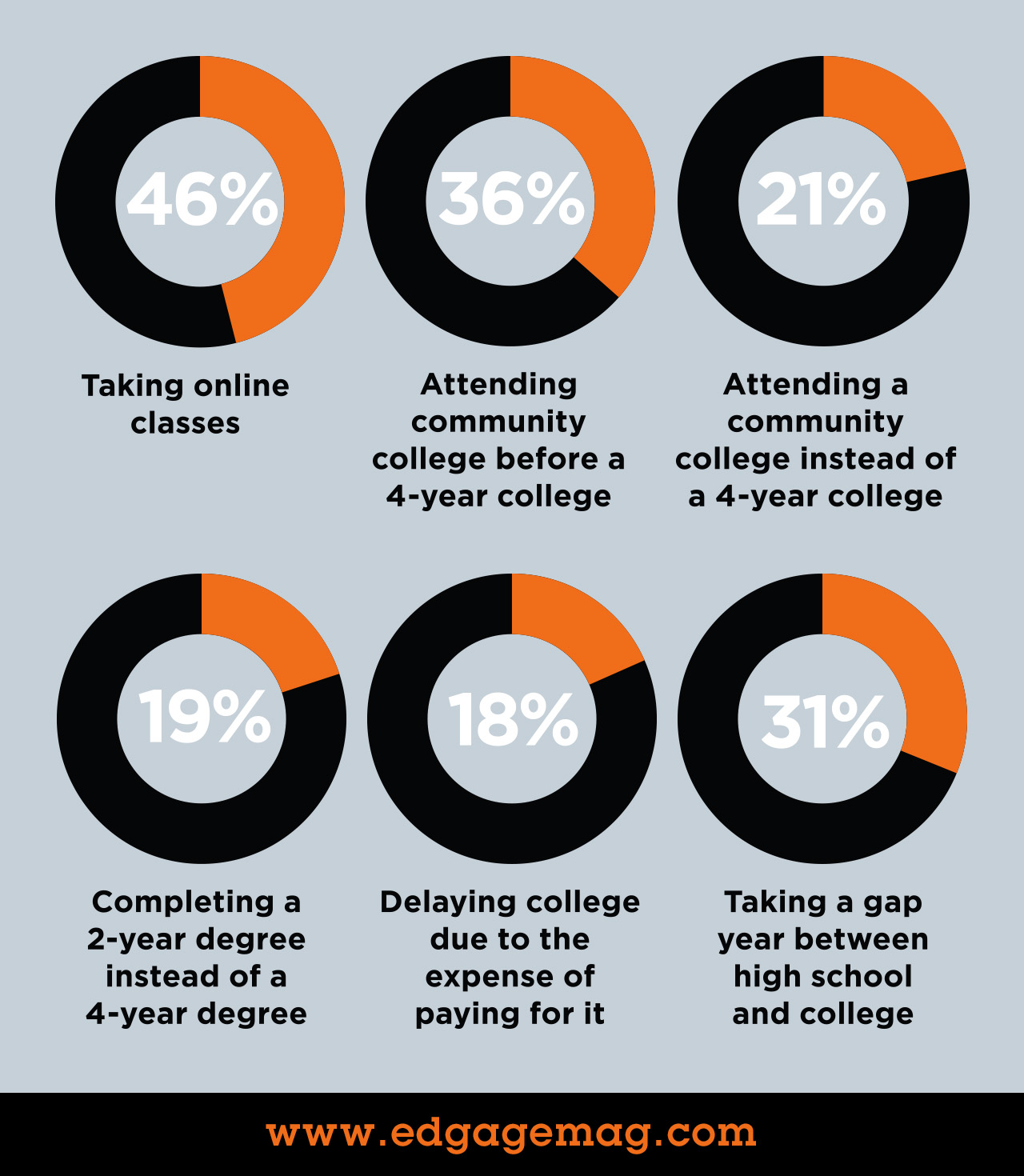 Survey shows university alternatives for Gen Z
